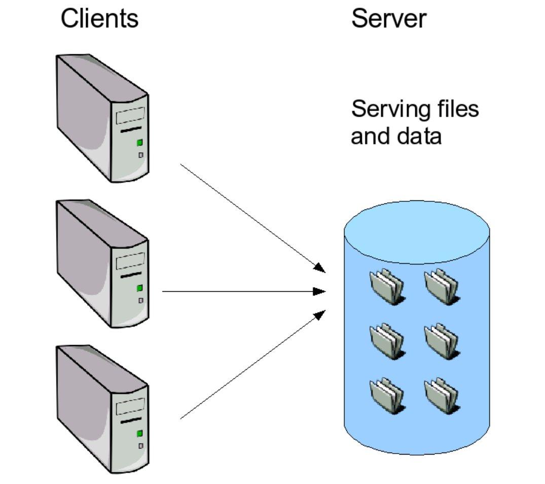 Dedi Server